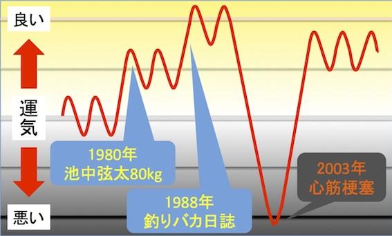 西田氏の運気の流れ座標