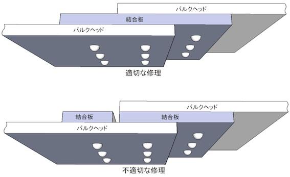 ボーイング社の説明図