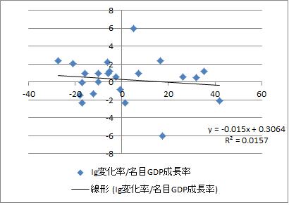 Ig_名目成長率
