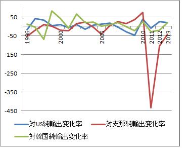 主要純輸出伸び率