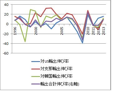 主要輸出伸び率