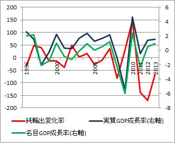 純輸出_経済成長率推移