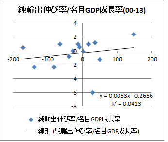 00年代純輸出_名目成長率