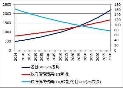 財務省シナリオ(低成長緊縮財政)