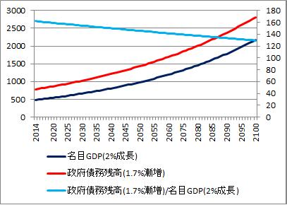 積極財政低成長シナリオ