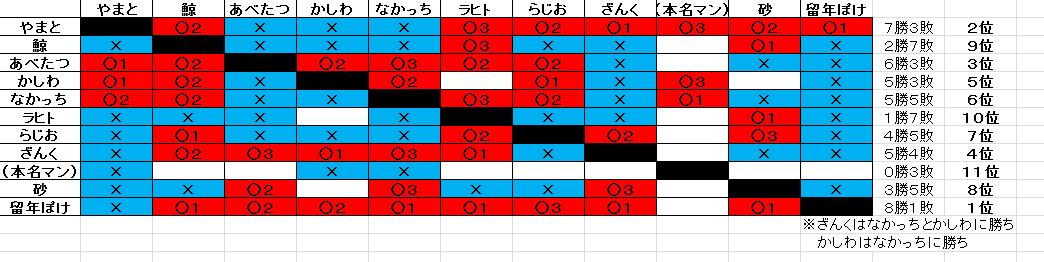 第3回部内対戦回総当たり表