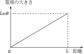 keio_med_2014_phy_a3_1.png