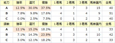 中山記念_能力調教