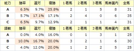 中日新聞杯_能力調教