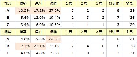 京王杯SC_能力調教