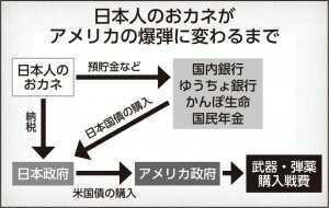 日本人の預金・税金が  米軍の爆弾に変わっている!?  今もイラクに降り注いでいます!