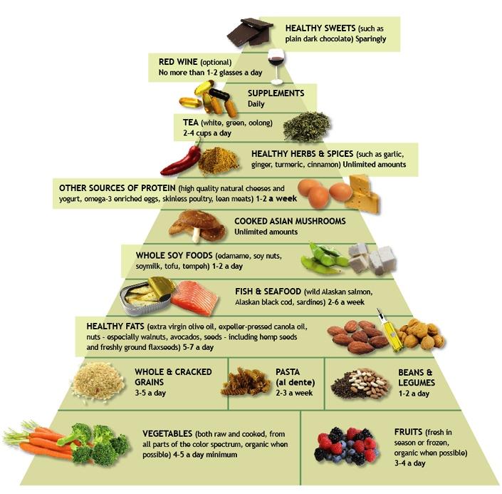 anti-inflammatory-food-pyramid.jpg