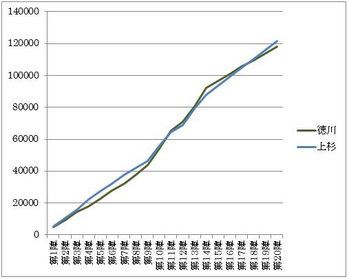 総戦果値のグラフ