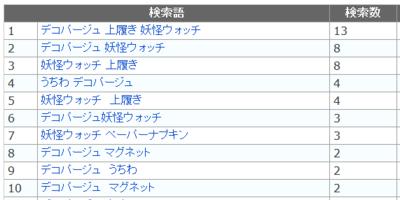 検索キーワード★7月