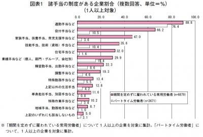 諸手当2013-9調査