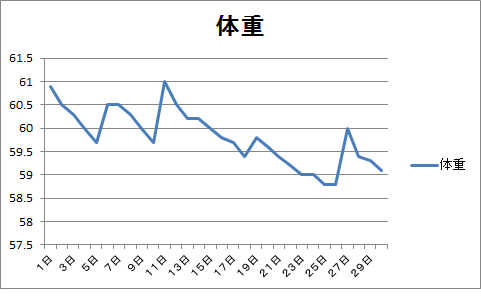 4月のグラフ