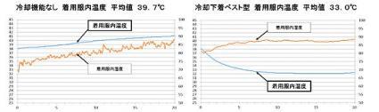 「冷却ベスト」-2