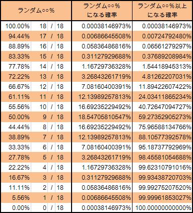 Lv1→Lv19 ランダム50%