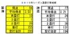 対読売2013年通算打撃成績