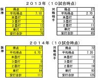 2013年2014年10試合時点打撃比較