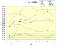 2014年4月1日~9日打率推移