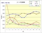 2014年4月1日~12日三振率推移
