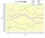 2014年4月1日~15日打率推移