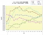 2014年4月(安打+四球)率推移20日まで