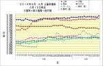 2014年5月6月三振率推移6月15日時点