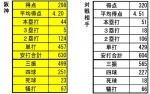 2014年阪神対戦相手打撃成績比較71試合時点