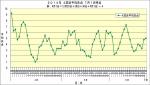 2014年4試合平均失点推移7月1日時点