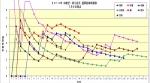 2014年中継抑え投手通算防護率推移7月6日時点