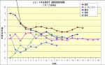 2014年先発投手通算防御率推移7月12日時点