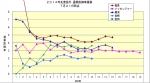 2014年先発投手通産防御率推移7月21日時点