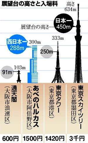 展望台の高さと入場料比較