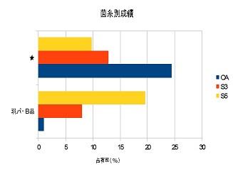 2013グラフ