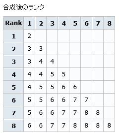 合成後のランク表