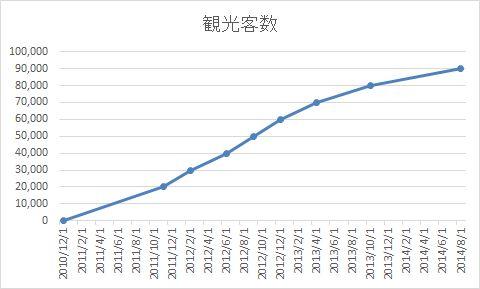 3041グラフ