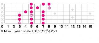 G Mixo-Lydian scale