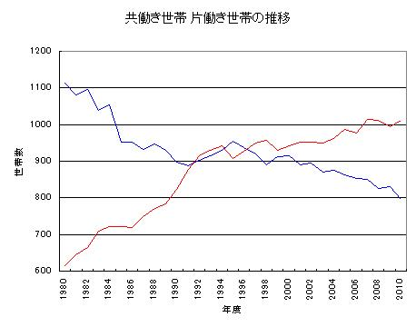 共働き世帯 片働き世帯 グラフ 推移