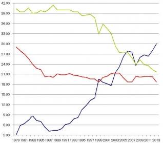 株式保有比率 資金循環統計 日本銀行 外国人投資家
