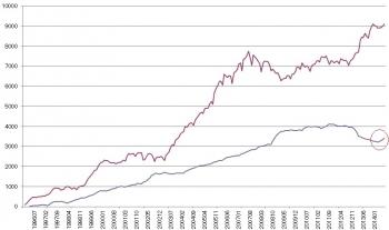 対外・対内証券投資の状況