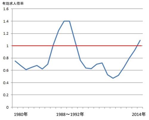 図1有効求人倍率グラフkai