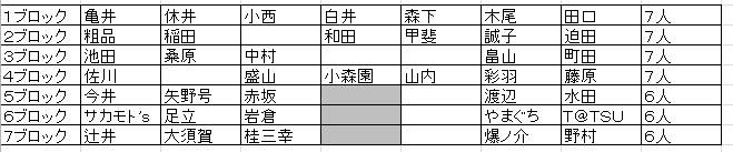 ダイナマイト関西予選表