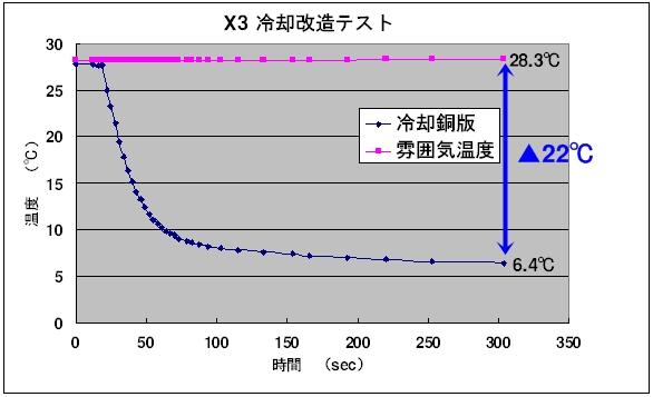 X3 冷却改造テスト