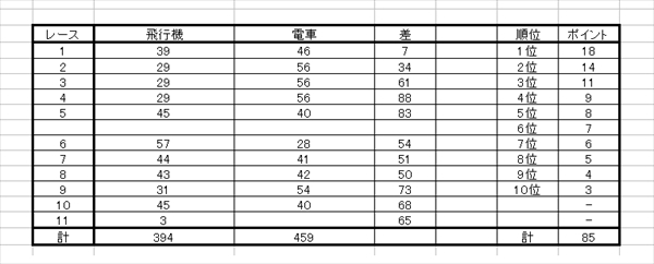 Team_race_result