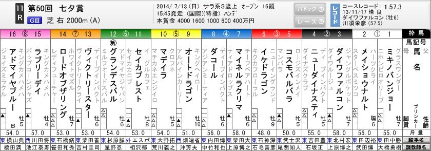 七夕賞枠順