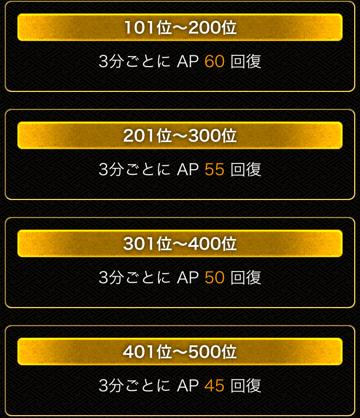 AP回復101~500位