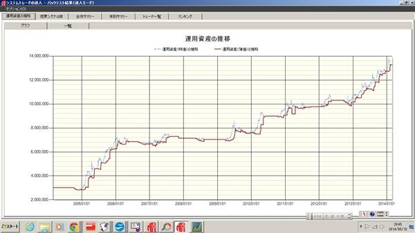 トレンドフォローN34グラフ
