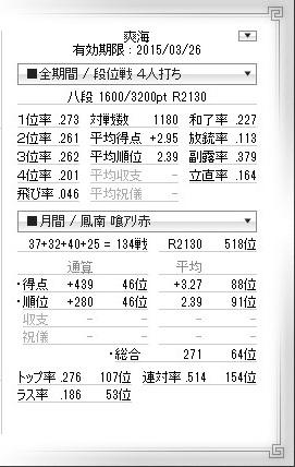 天鳳八段2014年4月25日